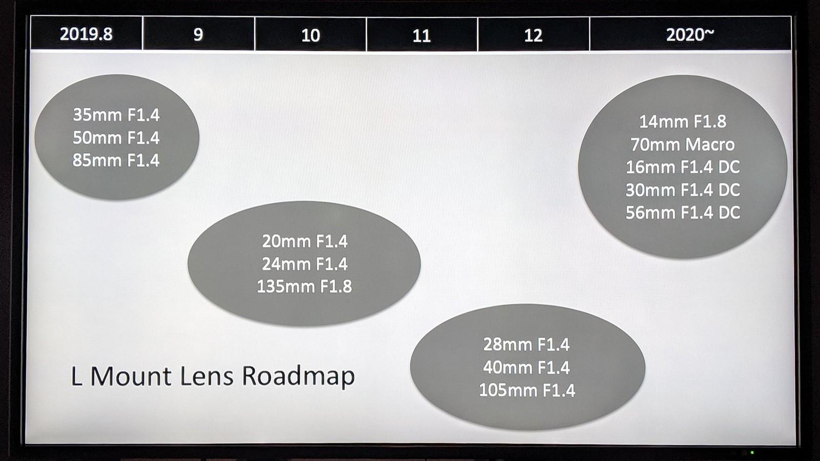 Схема планов Sigma на выпуск оптики для L-Mount