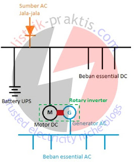 Rotary inverter