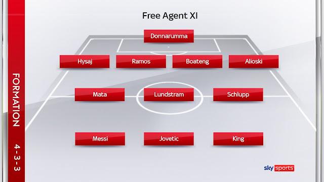 World free agents. Free transfers across the football market