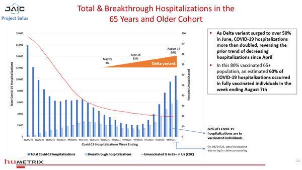 Nesta população 80% vacinada com mais de 65 anos, estima-se que 60% das hospitalizações por COVID-19 ocorreram em indivíduos totalmente vacinados na semana que terminou em 7 de agosto.