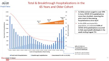 ALARMANTE: (60%) A maioria das hospitalizações por COVID está entre vacinados, piorando a cada semana que passa, de acordo programa de análise em tempo real