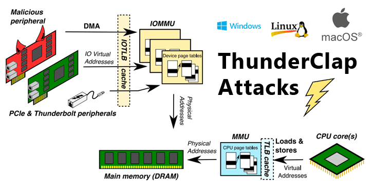 New Flaws Re-Enable DMA Attacks On Wide Range of Modern