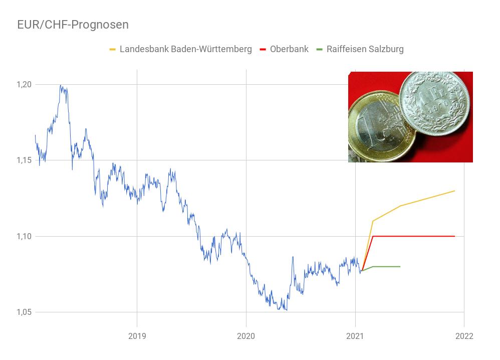 EUR/CHF-Linienchart mit eingezeichneten Schweizer Franken Prognosen
