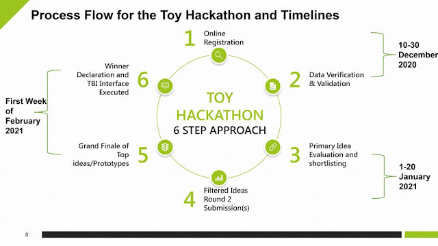 process flow for toy hackathon