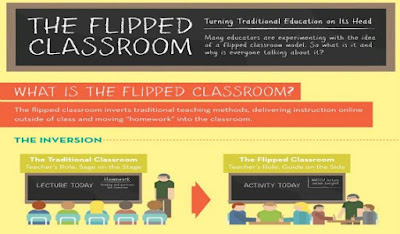 Model pembelajaran abad 21 Flipped Classroom