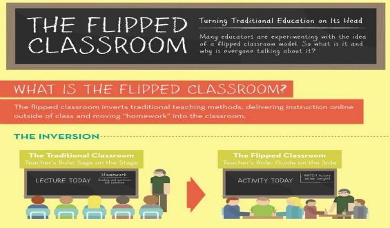 Apa Itu Flipped Classroom?