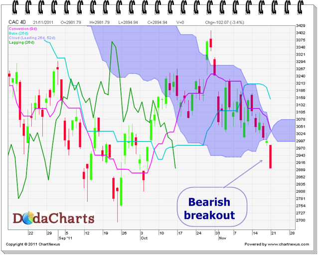 CAC 40 bearish brekdown