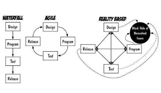 Waterfall VS Agile VS Reality