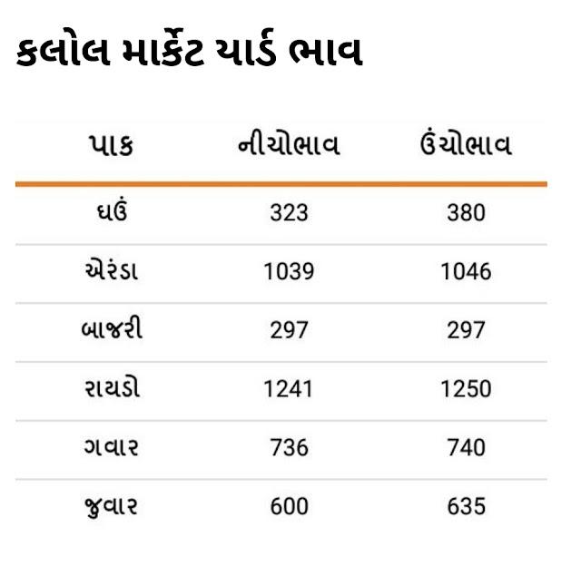 આજના બજાર ભાવ ( ૦૮ મે, ૨૦૨૧ - શનિવાર) | ગુજરાત APMC માર્કેટયાર્ડ ભાવ ૨૦૨૧