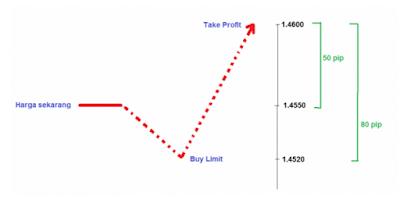 Buy limit dalam forex
