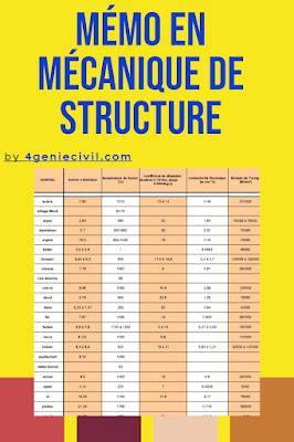 Base de donnée pour mécanique de structure et RDM en xls