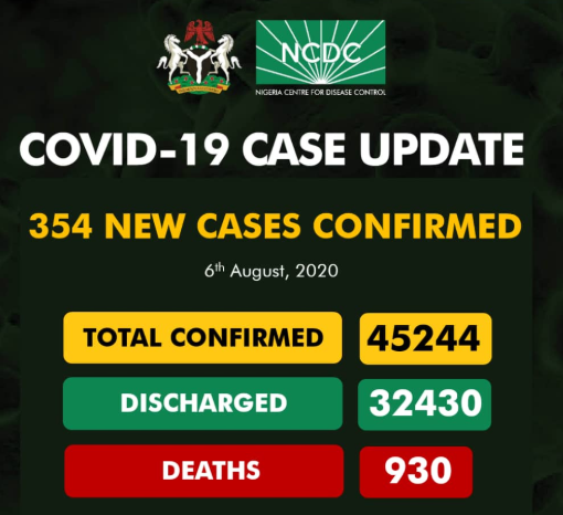 354 new cases of COVID-19 recorded in Nigeria