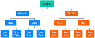 [Explained] - Multistore/Multisite Key Points & Concepts in Magento 1x/2x