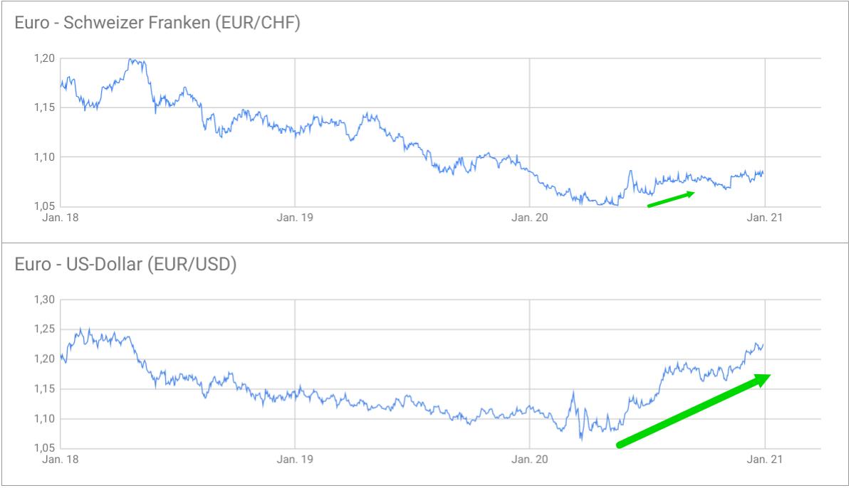Kursentwicklung EUR/CHF versus EUR/USD 2017-2020