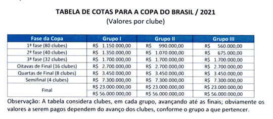 www.seuguara.com.br/ctas/premiação/Copa do Brasil 2021/