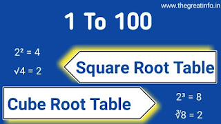 square Root table and cube root table 1 to 100