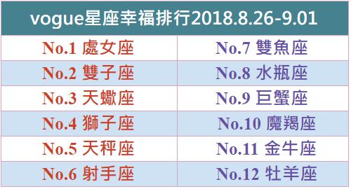 vogue星座幸福排行2018.8.26-9.01