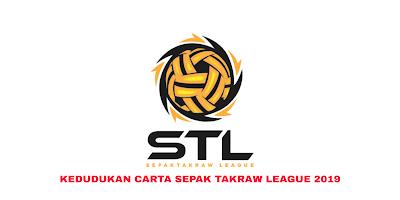 Kedudukan Carta STL 2019 Sepak Takraw League