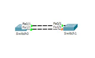 konfigurasi spanning tree