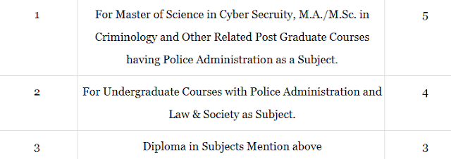 Degree / Diploma in Police related Subjects: