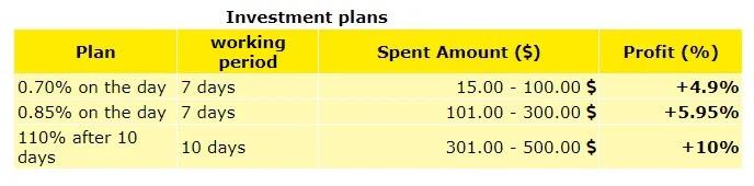 Инвестиционные планы Аdindex