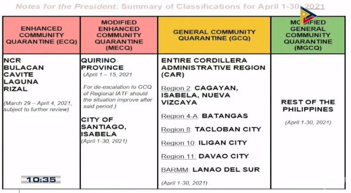 Duterte announces April 1-30 community quarantine classifications