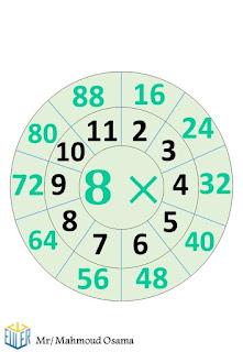 جدول الضرب بشكل مميز جدا يسهل الحفظ علي الطلاب في المرحلة الابتدائية  7