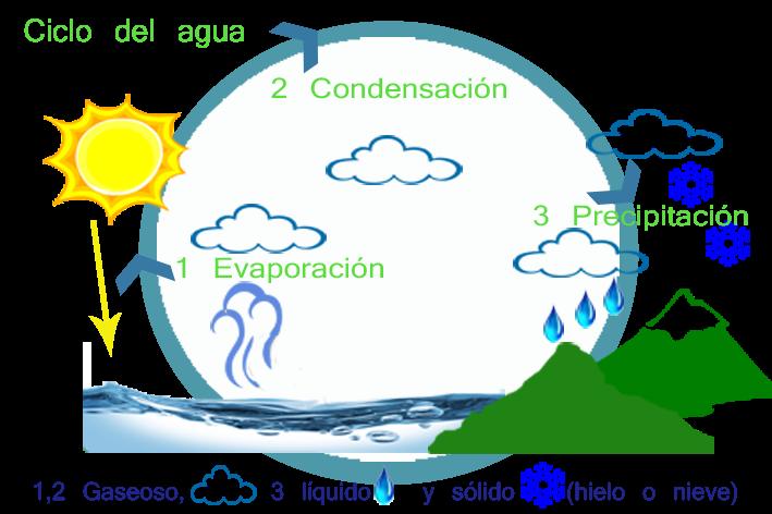 Ideashot Ciclo Del Agua Y Sus Estados