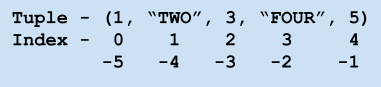 Index for a tuple