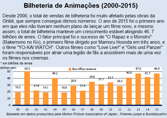 Relatório Resumido sobre a Indústria de Anime em 2016