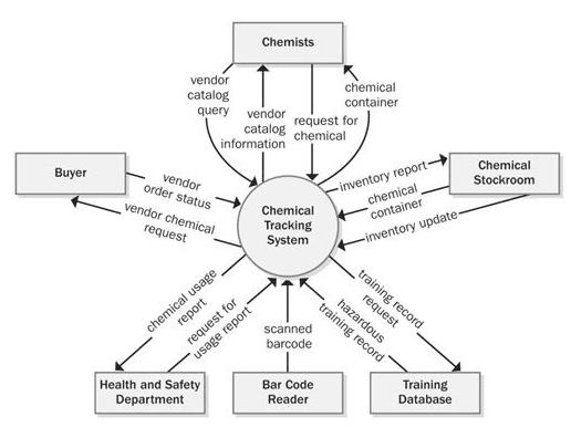 software engineering diagram tool