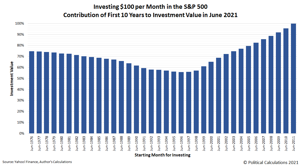 Investing $100 per Month in the S&P 500, Contribution of First 10 Years to Investment Value in June 2021