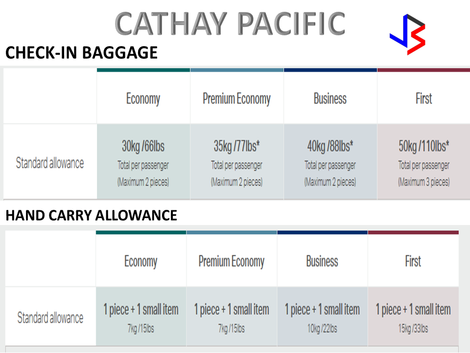United Baggage Fees International Malaysia Airlines