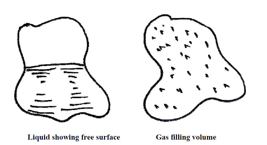 Fluid Mechanics ~ Civil Engineering Study Materials for