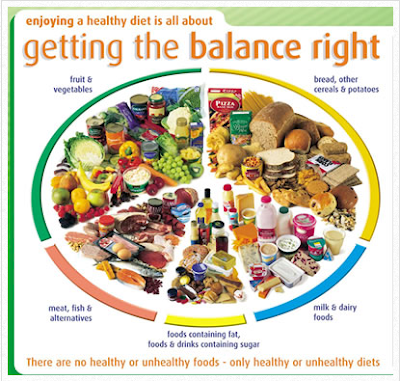 Are you eating a Healthy Diet??
