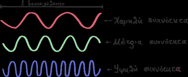 Απεικόνιση συχνότητας