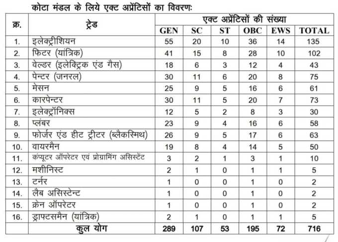 Post detail For Railway west Central Kota Bharti 2021