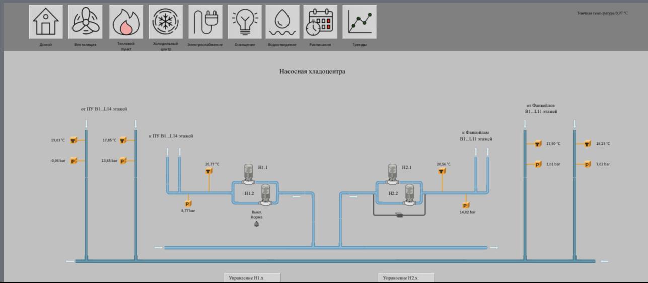 проект автоматики и диспетчеризации