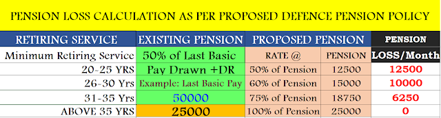 Pension Table