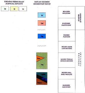 Kolom Stratigrafi Geologi Tuban