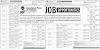Associated Press Of Pakistan Corporation News Agency Jobs 2021