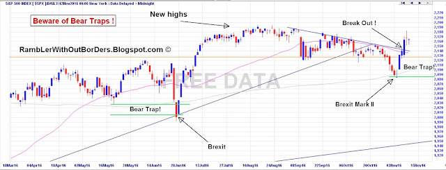 S&P 500 price chart 2016 showing bear traps