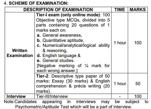 IB ACIO Exam Scheme