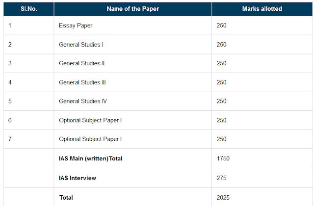 """""""IAS Exam Syllabus"""""""