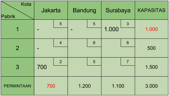 Tabel Transportasi Least Cost 2