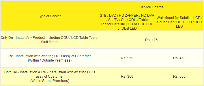 Shifting/Relocation Details in Videocon d2h Service Charges | D2H DTH