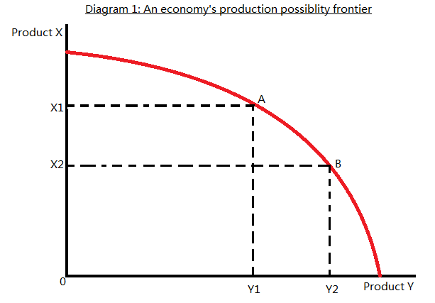 A-Level Economics Notes: AS: Unit 1 - The economic problem