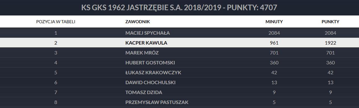 Punkty przyznane młodzieżowcom GKS-u 1962 Jastrzębie w ramach programu Pro Junior System w sezonie 2018/29<br><br>Publikacja z dnia 16.07.2020 r.<br><br>fot. PZPN / laczynaspilka.pl