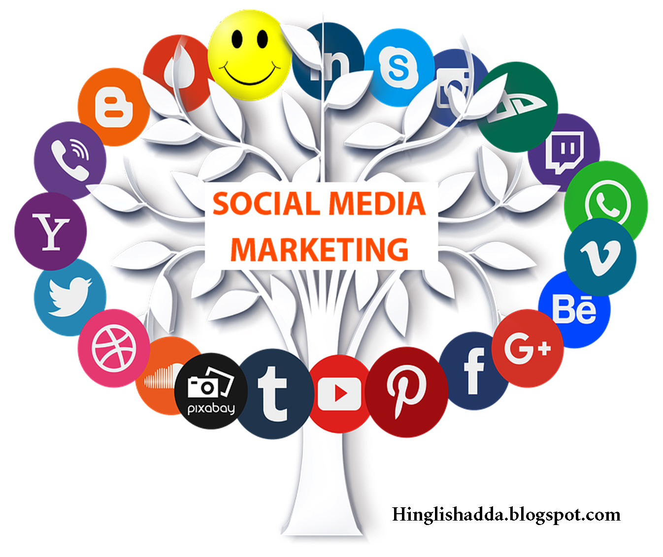 Social Media Marketing (SMM) full info.