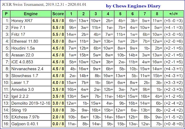 JCER (Jurek Chess Engines Rating) tournaments - Page 22 2019.12.31.SwissTournament.html